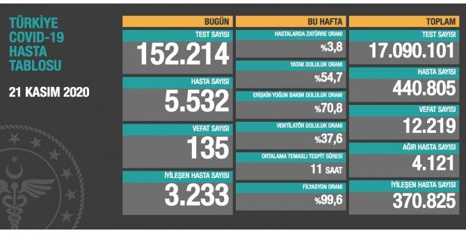 Türkiye'de son 24 saatte 5 bin 532 kişiye Kovid-19 tanısı konuldu, 135 kişi hayatını kaybetti