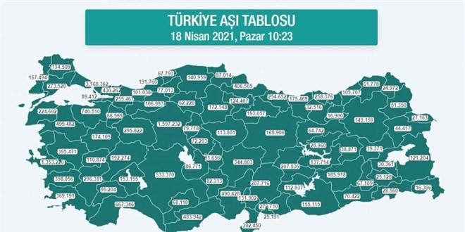 En çok aşı Samsun, Trabzon ve Ordu'da yapıldı