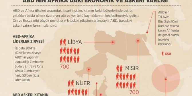 ABD'nin Afrika'daki ekonomik ve askeri varlığı