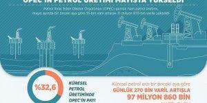 OPEC'in petrol üretimi mayısta yükseldi